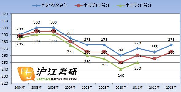 中医学历年考研国家线单科(满分100分)趋势图图片