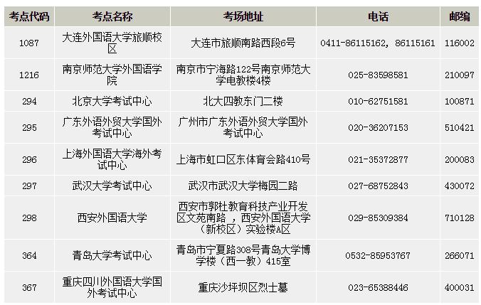 2015-2016年德福考试时间及报名时间