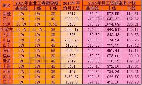14省份企业工资指导线公布,你的工资能涨多少?