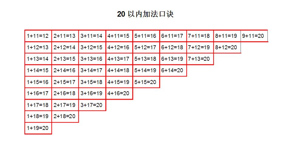 一年级数学公式:20以内加减法口诀表